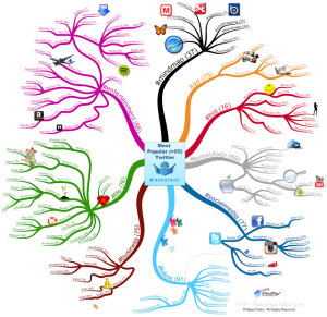 Most_Popular_Twitter_Hashtags_Mind_Map